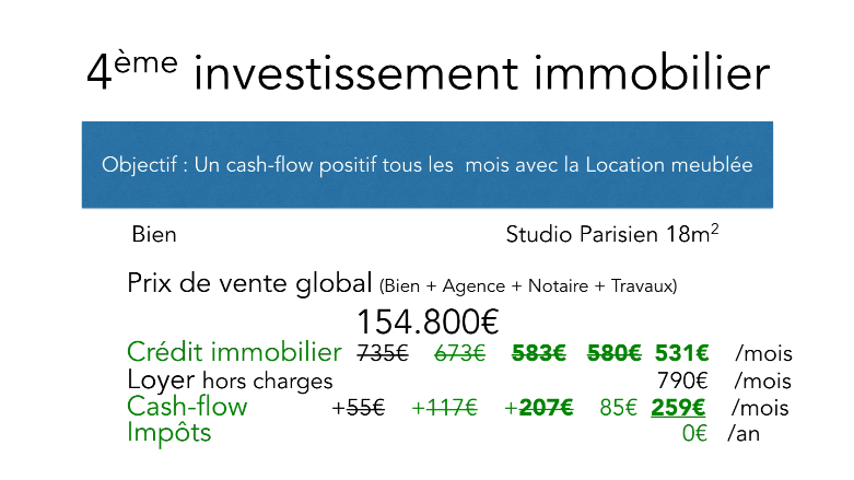 4eme investissement tableau